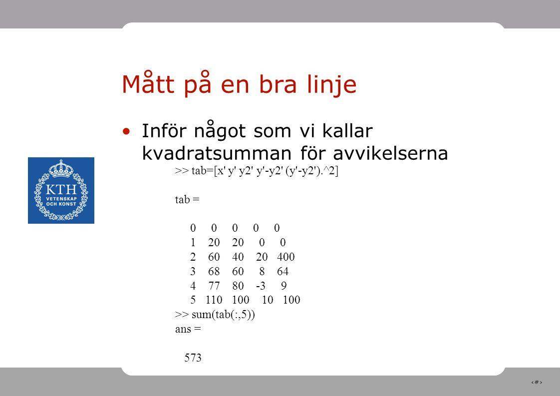 Mått på en bra linje Inför något som vi kallar kvadratsumman för avvikelserna. >> tab=[x y y2 y -y2 (y -y2 ).^2]